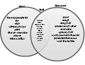venn diagram of states of matter socs and greasers | editable venn diagram template on creately venn diagram of socs and greasers #9