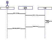 Music player sequence   Editable UML Sequence Diagram ...