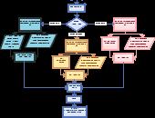 Mendaftarkan Pasien Rawat Jalan Editable Flowchart Template On