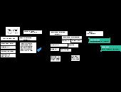 Morgan Stanley Editable Organizational Chart Template On