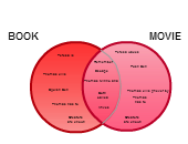 The Maze Runner   Editable Venn Diagram Template on CreatelyCreately