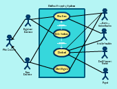 Use case diagram tool to create use case diagrams online ccuart Choice Image