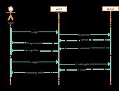 login & registration - sequence diagram   Editable UML ...