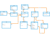 Object Diagram (UML) Templates