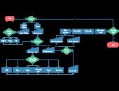process flow diagram of kfc full kfc process chart creately  full kfc process chart creately