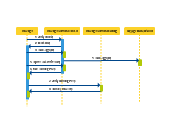 Sequence Diagram (UML) Templates