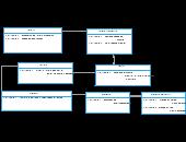 Object Diagram (UML) Templates