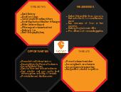 Swiggy SWOT Analysis | Creately