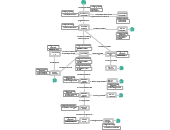 State Chart Diagram (UML) Templates