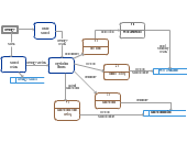 Data flow diagram templates editable online or download for Create dfd online