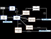 Data flow diagram templates editable online or download for Make dfd online