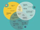 ppap editable venn diagram template on creately
