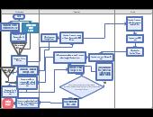 process flow diagram of kfc kfc editable flowchart template on creately  kfc editable flowchart template on