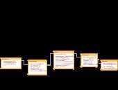Fishbone / Ishikawa Diagram Templates