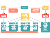 Value Stream Mapping Templates