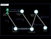 Collaboration Diagram (UML) Templates