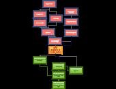 Work Breakdown Structure Templates