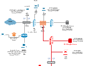 Cisco Network Diagram Templates