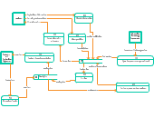 Data Flow Diagram Templates Editable Online Or Download For Free Creately