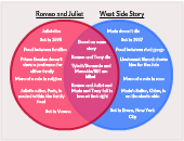 West Side Story And Romeo And Juliet Editable Venn Diagram Template On Creately