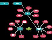 Entity Relationship Diagram Templates
