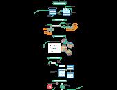 Object Process Model Templates