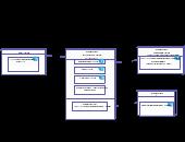 Deployment Diagram (UML) Templates