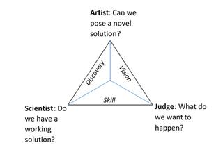 Three thinking functions