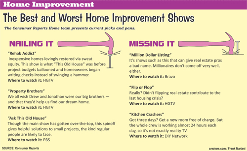 Spring/summer Home Improvement Info 3