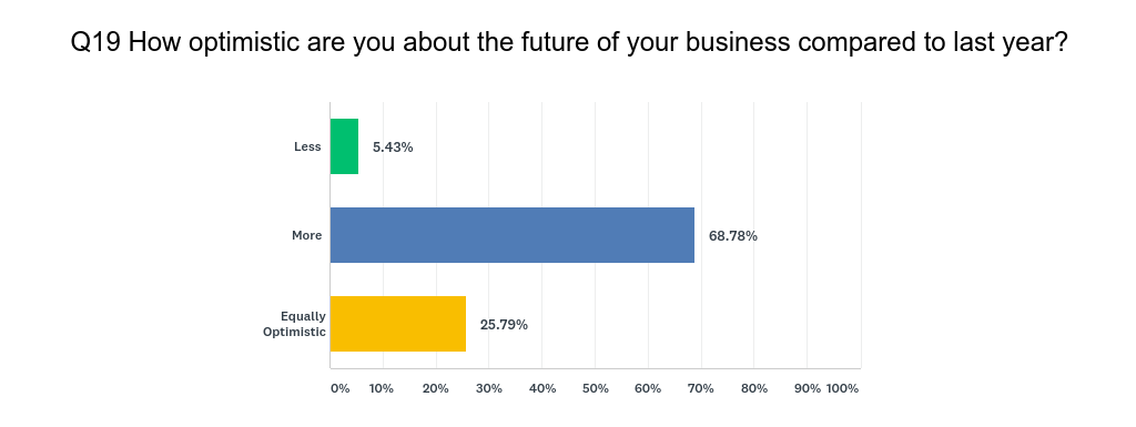 How optimistic are you about your business in the future compared to last year?