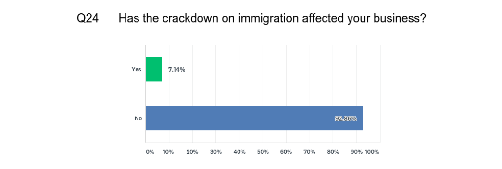 Effect of Immigration Policy?