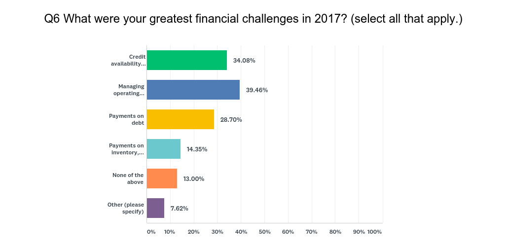 What were your greatest financial challenges?