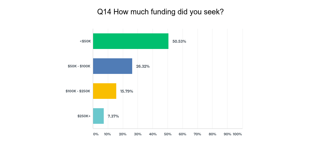 How much funding did you seek?