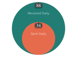 Email Inbox Breakdown