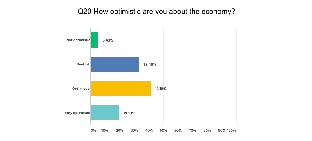 How optimistic are you about the economy?