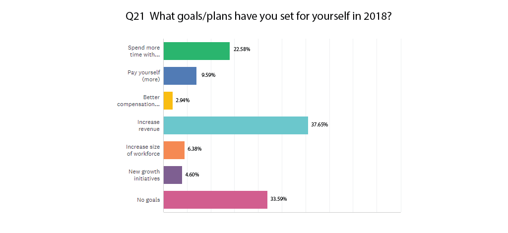 Top goals & plans for 2018
