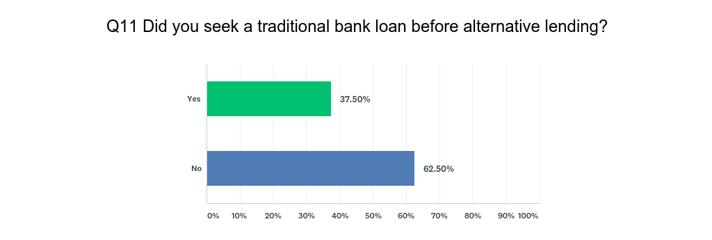 Did you seek a traditional bank loan first?