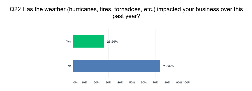 Has weather or natural disasters affected your business?