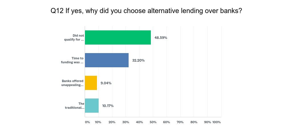 Why did you choose alternative lending?