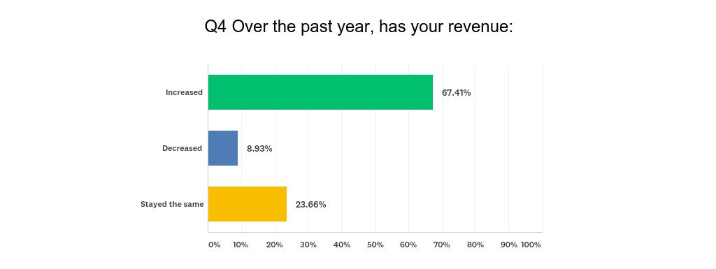 Annual Revenue Change