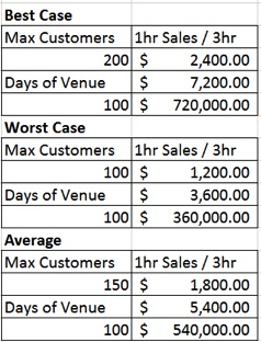 restaurant seating revenue chart customers venue sales