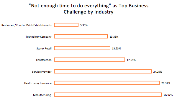 credibly small business survey biggest challenge not enough time chart