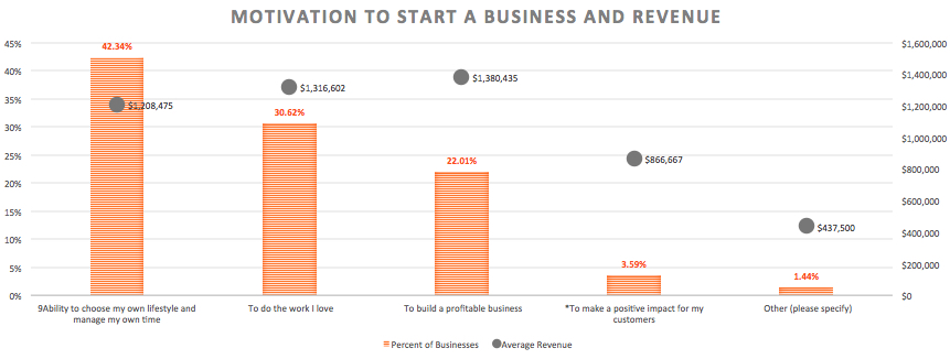 credibly small business survey biggest motivation revenue chart