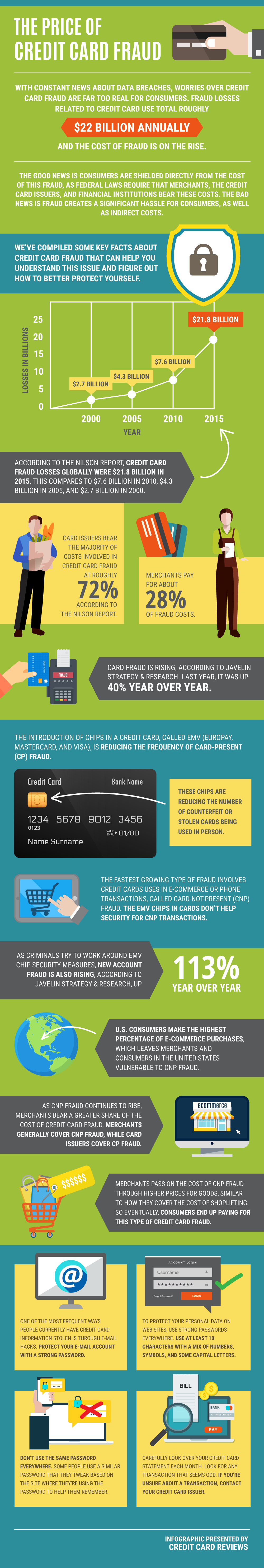 The Price of Credit Card Fraud