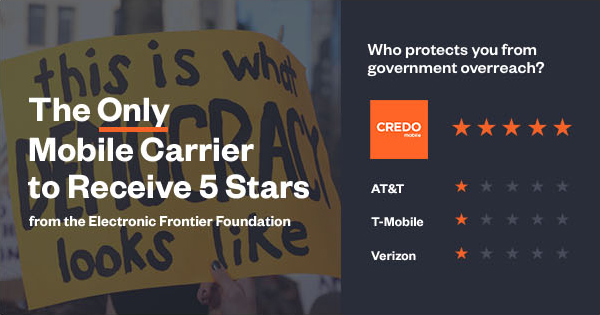 CREDO Mobile is the only mobile carrier to receive 5 stars from the Electronic Frontier Foundation.