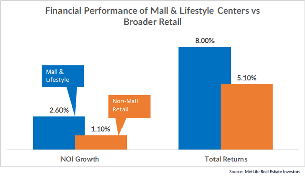 Malls & Lifestyle Centers Outperform Other Retail Formats - Malls & Lifestyle Centers are outperforming other retail formats on both NOI Growth and Total Returns.