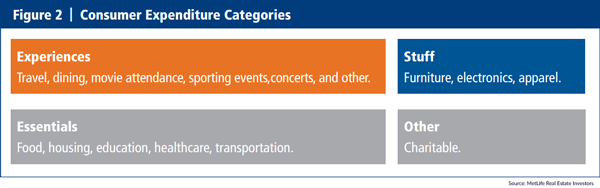 Consumer Expenditure Categories Highlight Differences Between Experiences and Material Goods