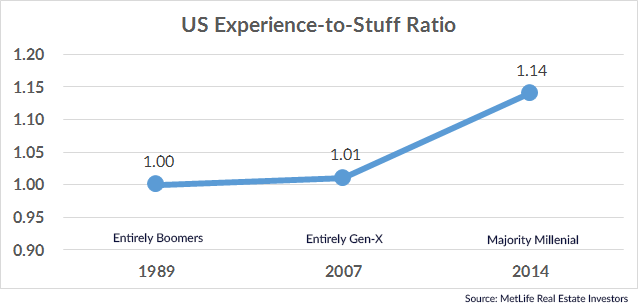 US Experience-to-Stuff Ratio - As Millennials become a larger portion of the 25-34 Age Group, the entire segment shows increased preference for experiences over material goods.