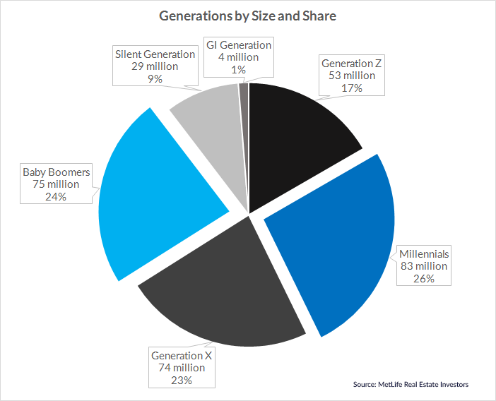US Generations by Size and Share