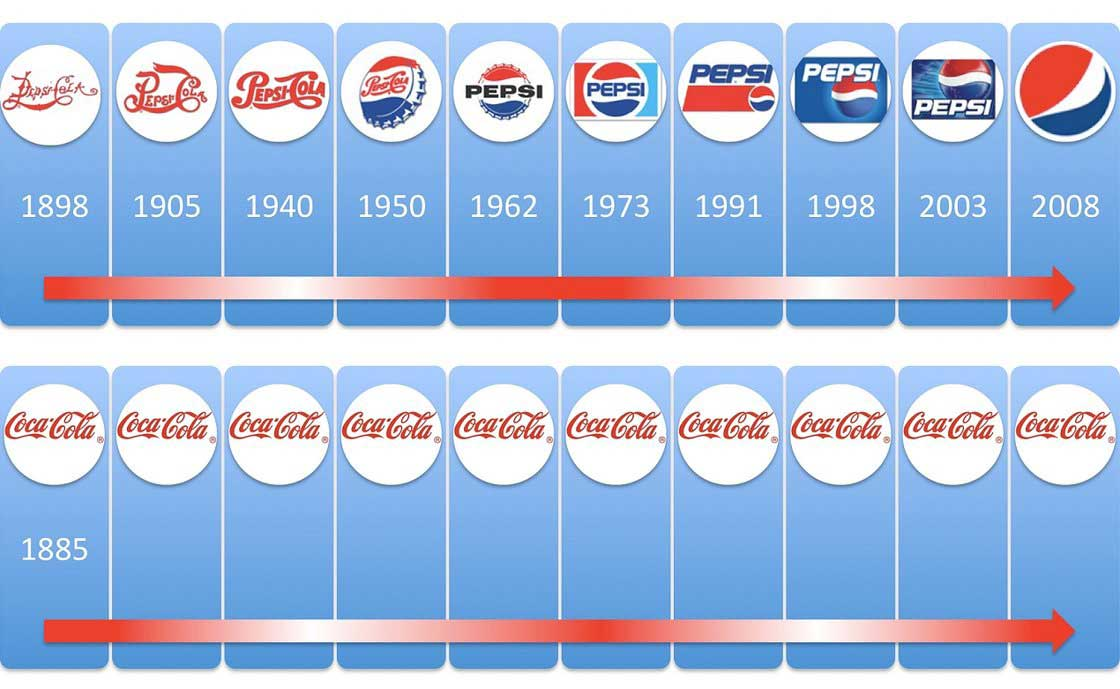 coke pepsi logo comparison